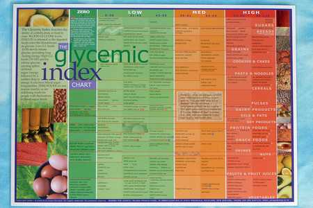 Low Glycemic Index Foods List Chart Pdf  Food